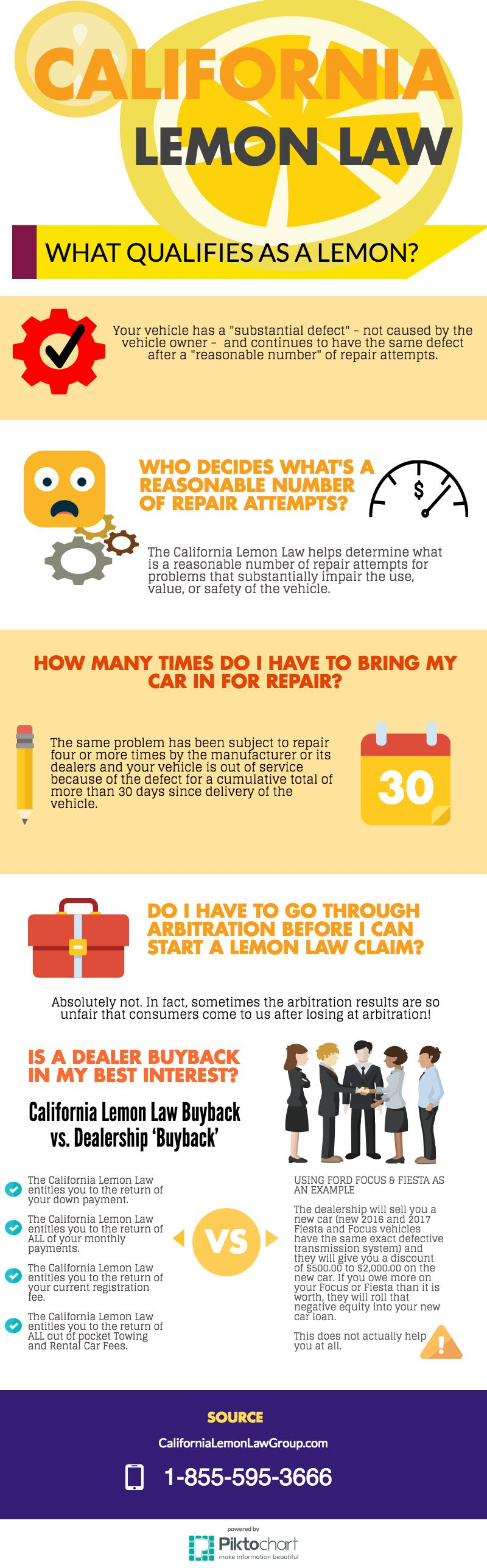INFOGRAPHIC California Lemon Law